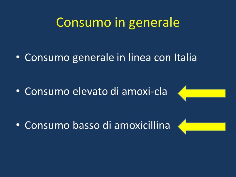 Consumo in generale Consumo generale in linea con Italia Consumo elevato di amoxi-cla Consumo basso di amoxicillina