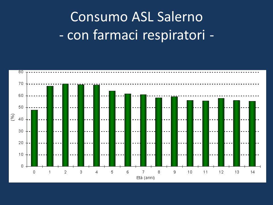Consumo ASL Salerno - con farmaci respiratori -