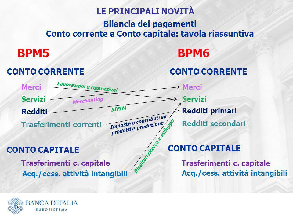 Bilancia dei pagamenti Conto corrente e Conto capitale: tavola riassuntiva BPM5BPM6 CONTO CORRENTE Merci Servizi Redditi Redditi primari Trasferimenti