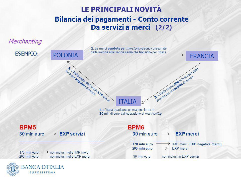 ESEMPIO: ITALIA POLONIA FRANCIA 2. Le merci vendute per merchanting sono consegnate dalla Polonia alla Francia senza che transitino per l'Italia 1. L'