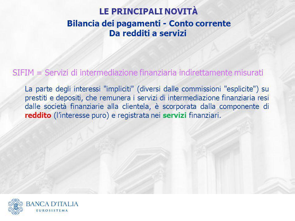 SIFIM = Servizi di intermediazione finanziaria indirettamente misurati La parte degli interessi