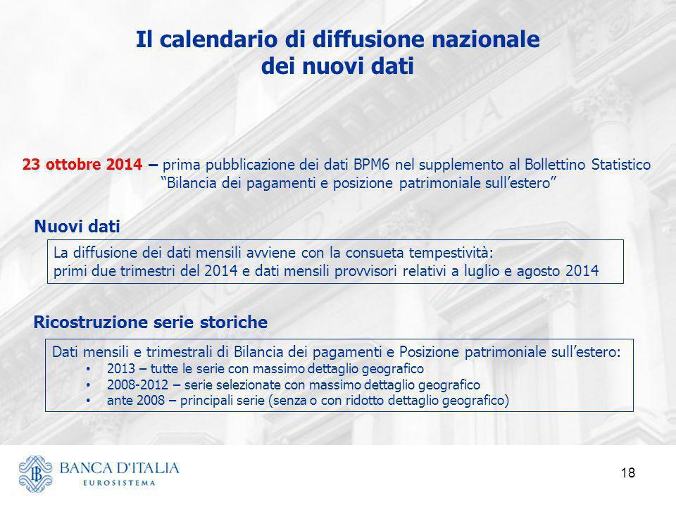 18 Il calendario di diffusione nazionale dei nuovi dati Dati mensili e trimestrali di Bilancia dei pagamenti e Posizione patrimoniale sull'estero: 201