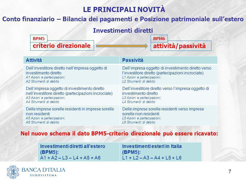 7 criterio direzionale attività/passività AttivitàPassività Dell'investitore diretto nell'impresa oggetto di investimento diretto A1 Azioni e partecip
