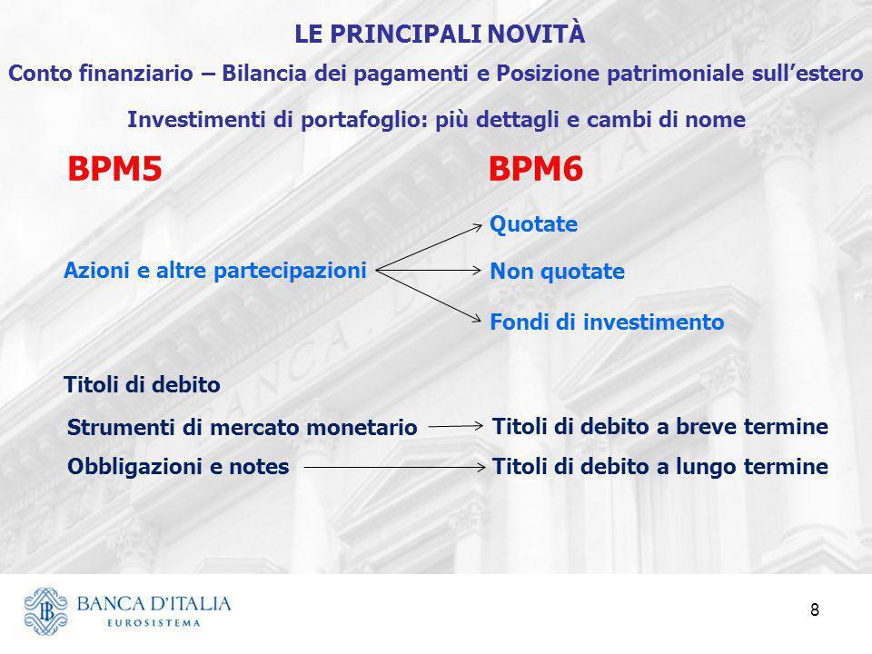 8 BPM5BPM6 Azioni e altre partecipazioni Titoli di debito Obbligazioni e notes Strumenti di mercato monetario Fondi di investimento Non quotate Quotat