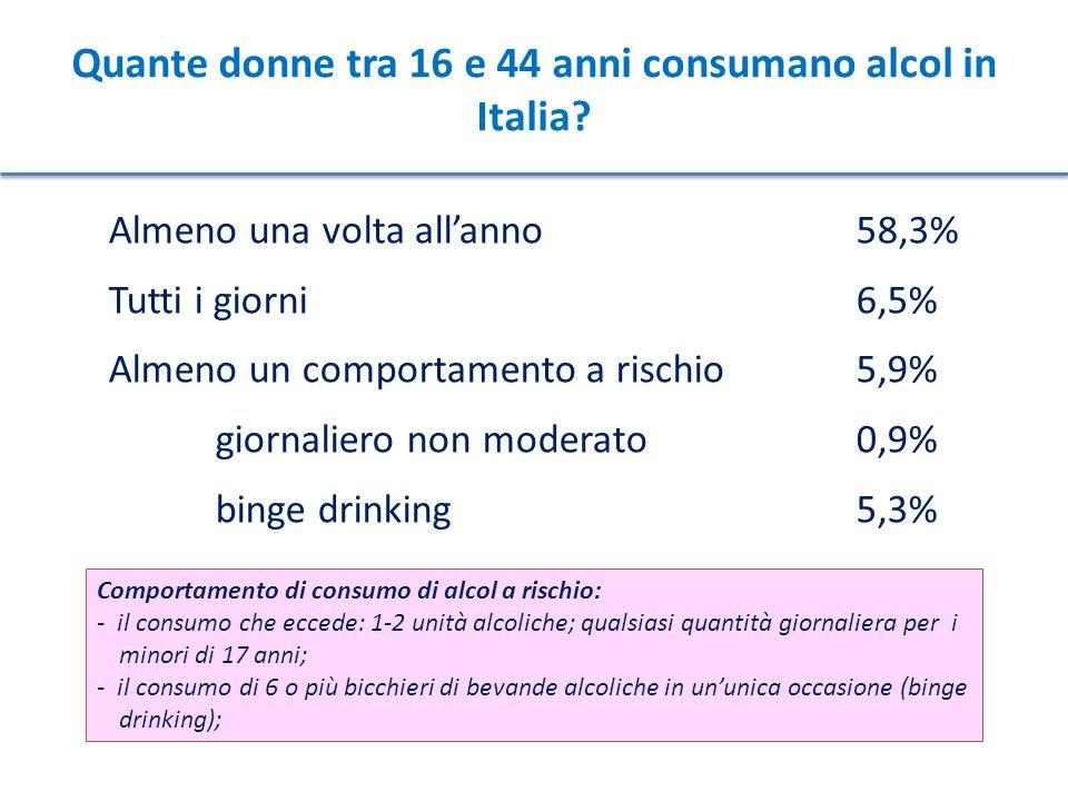 Quante donne tra 16 e 44 anni consumano alcol in Italia? Almeno una volta all'anno58,3% Tutti i giorni 6,5% Almeno un comportamento a rischio5,9% gior