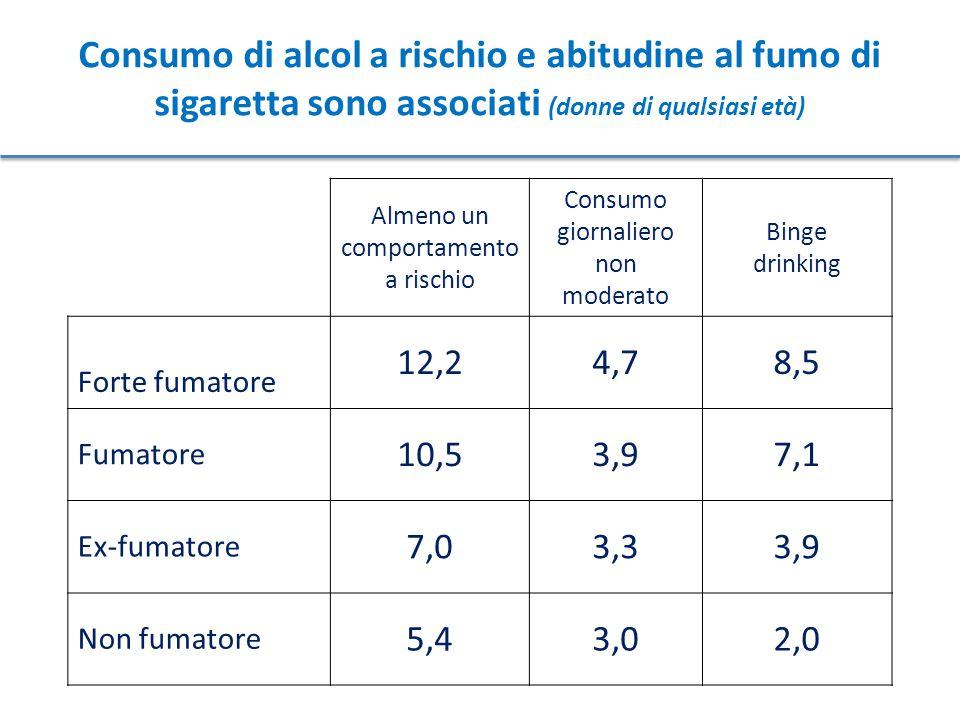 Almeno un comportamento a rischio Consumo giornaliero non moderato Binge drinking Forte fumatore 12,24,78,5 Fumatore 10,53,97,1 Ex-fumatore 7,03,33,9 Non fumatore 5,43,02,0 Consumo di alcol a rischio e abitudine al fumo di sigaretta sono associati (donne di qualsiasi età)
