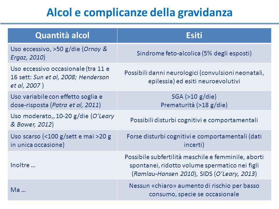 Alcol e complicanze della gravidanza Quantità alcolEsiti Uso eccessivo, >50 g/die (Ornoy & Ergaz, 2010) Sindrome feto-alcolica (5% degli esposti) Uso