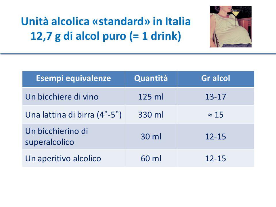 Unità alcolica «standard» in Italia 12,7 g di alcol puro (= 1 drink) Esempi equivalenzeQuantitàGr alcol Un bicchiere di vino125 ml13-17 Una lattina di birra (4°-5°)330 ml≈ 15 Un bicchierino di superalcolico 30 ml12-15 Un aperitivo alcolico60 ml12-15