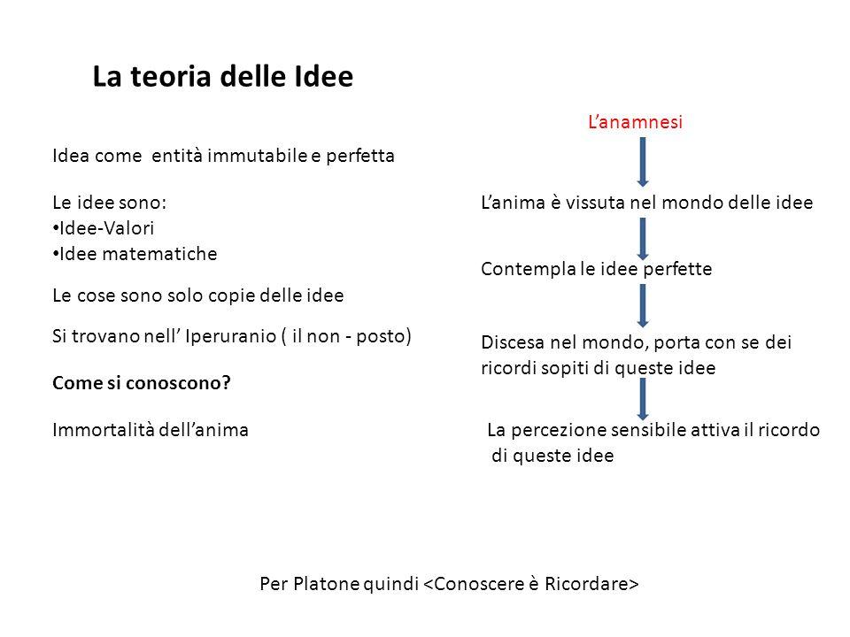 La teoria delle Idee Idea come entità immutabile e perfetta Si trovano nell' Iperuranio ( il non - posto) Le cose sono solo copie delle idee Le idee s