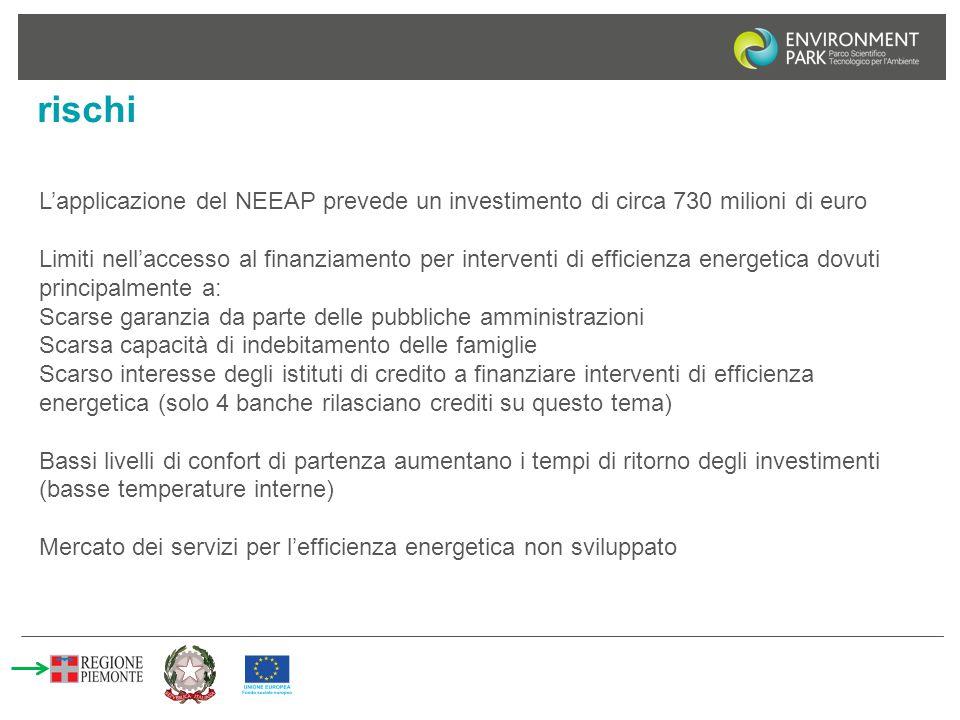 rischi L'applicazione del NEEAP prevede un investimento di circa 730 milioni di euro Limiti nell'accesso al finanziamento per interventi di efficienza