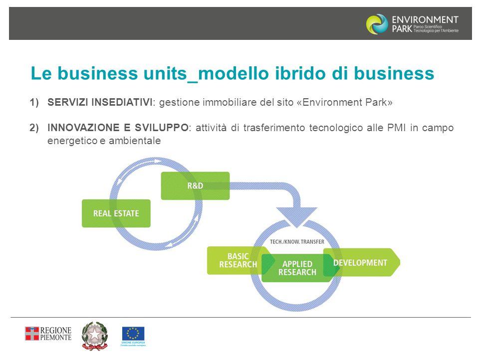 Le business units_modello ibrido di business 1)SERVIZI INSEDIATIVI: gestione immobiliare del sito «Environment Park» 2)INNOVAZIONE E SVILUPPO: attivit