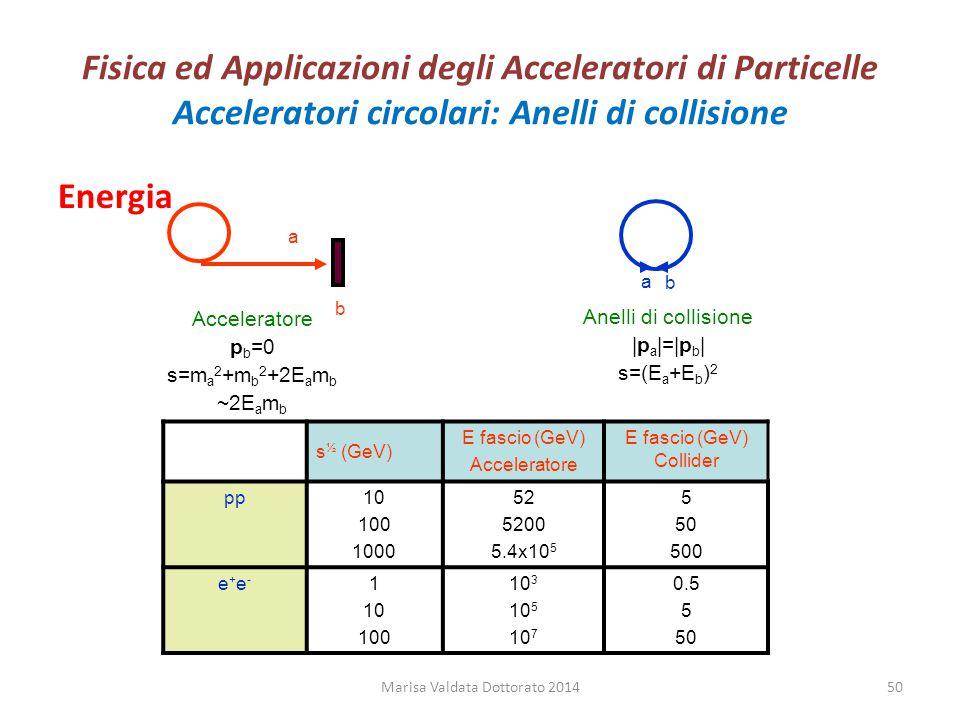 Fisica ed Applicazioni degli Acceleratori di Particelle Acceleratori circolari: Anelli di collisione Energia Marisa Valdata Dottorato 201450 a b Accel