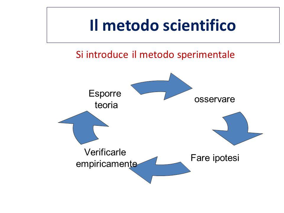 Il metodo scientifico Si introduce il metodo sperimentale osservare Fare ipotesi Verificarle empiricamente Esporre teoria