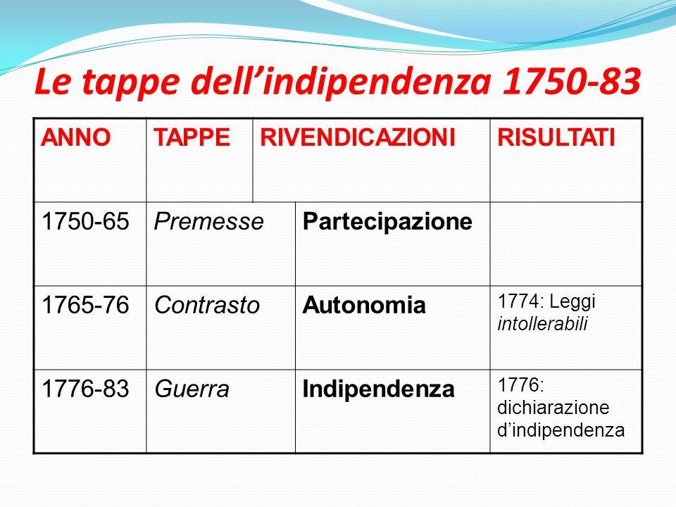 Le tappe dell'indipendenza 1750-83 ANNOTAPPERIVENDICAZIONIRISULTATI 1750-65PremessePartecipazione 1765-76ContrastoAutonomia 1774: Leggi intollerabili 1776-83GuerraIndipendenza 1776: dichiarazione d'indipendenza