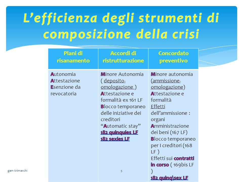Piani di risanamento Accordi di ristrutturazione Concordato preventivo gam trimarchi5