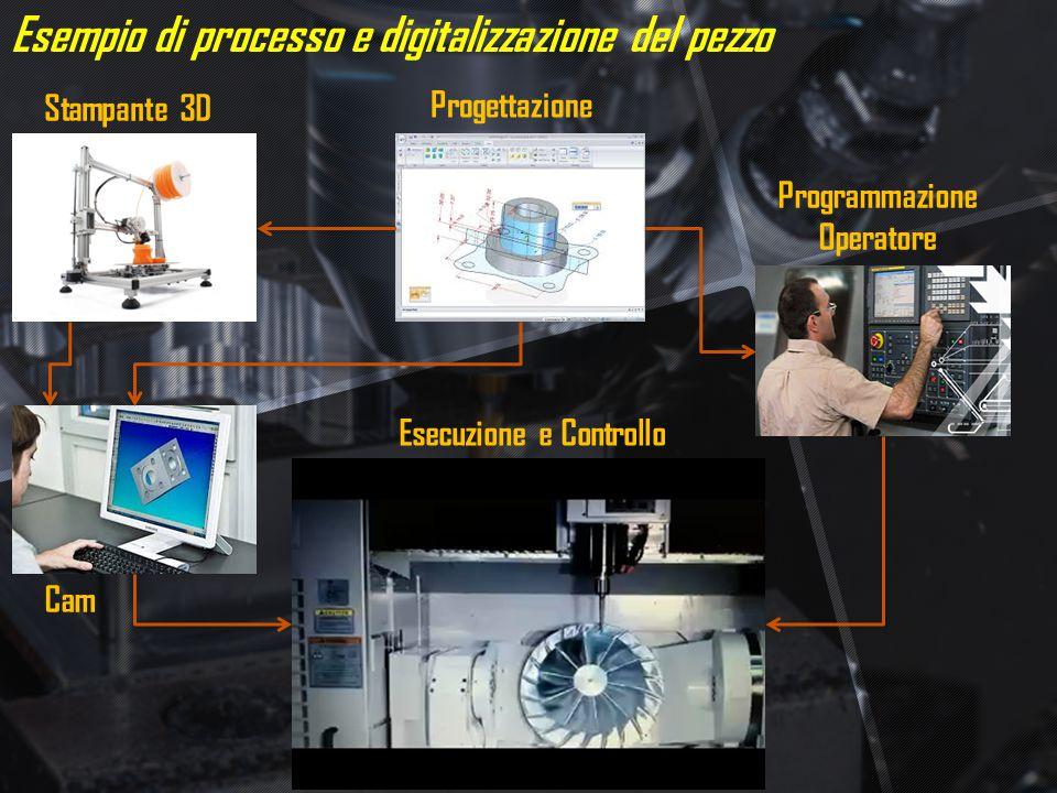 Esempio di processo e digitalizzazione del pezzo Progettazione Programmazione Operatore Cam Esecuzione e Controllo Stampante 3D