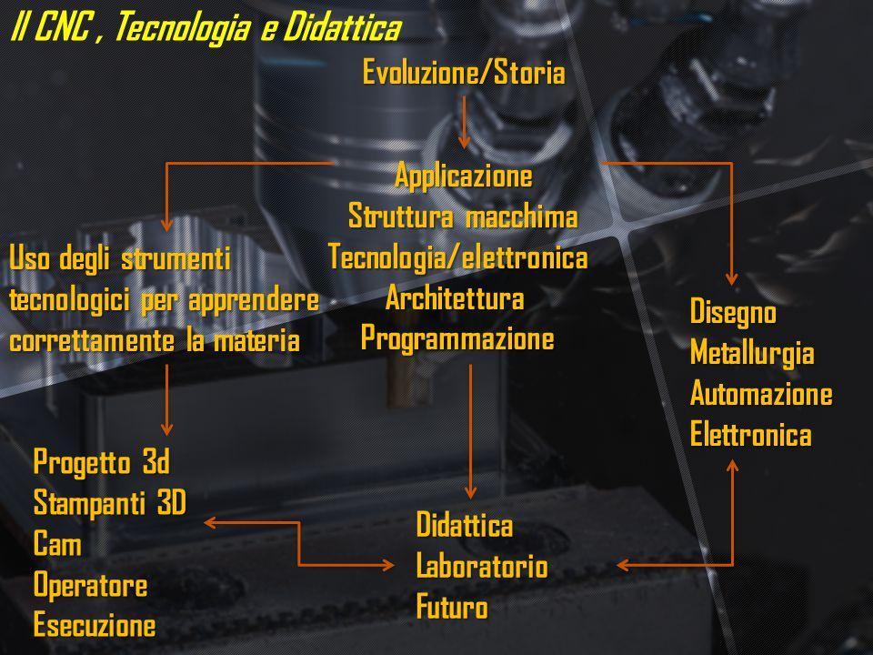 Applicazione Struttura macchima Tecnologia/elettronica Tecnologia/elettronica Architettura Architettura Programmazione Programmazione DidatticaLaboratorioFuturo Evoluzione/Storia DisegnoMetallurgiaAutomazioneElettronica Progetto 3d Stampanti 3D CamOperatoreEsecuzione Il CNC, Tecnologia e Didattica Uso degli strumenti tecnologici per apprendere correttamente la materia