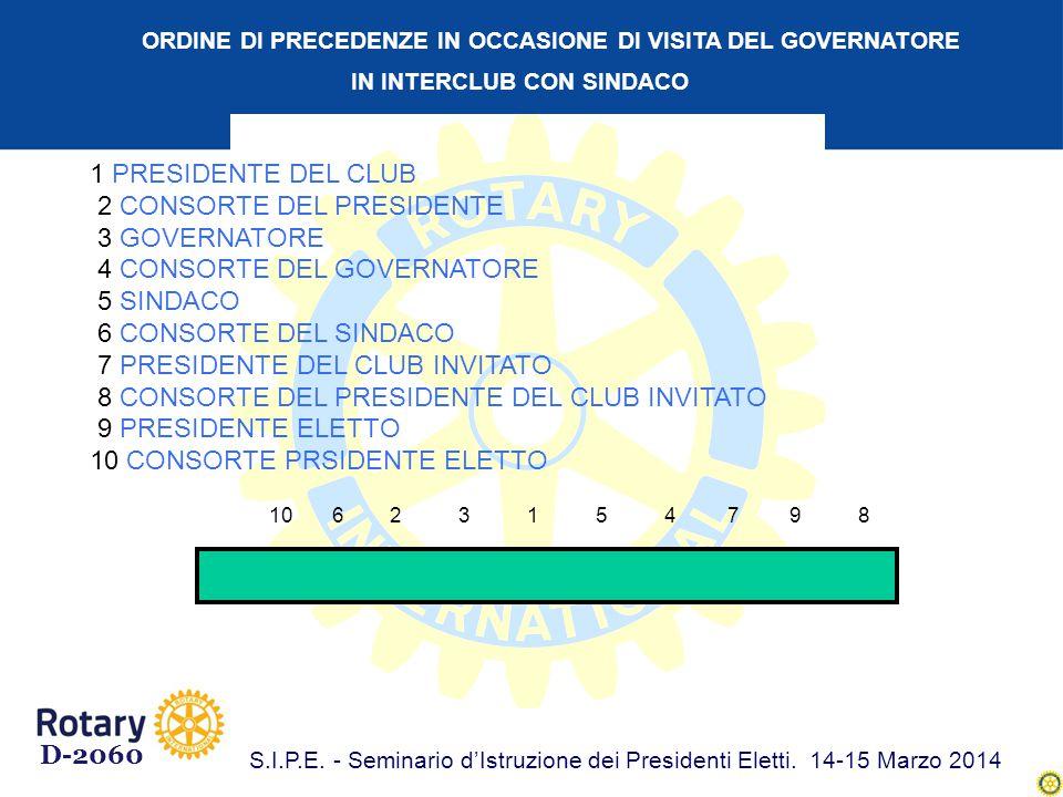 DISPOSIZIONE DELLE BANDIERE E DEI LABARI 1 A CB L L L L LE BANDIERE, GUARDANDOLE, VANNO COLLOCATE ALLA SINISTRA DEL PRESIDENTE, MENTRE I LABARI DAL CENTRO VERSO LA DESTRA DEL PRESIDENTE IN ZONA PIU' ARRETRATA A ITALIANA B EUROPEA C ROTARY D-2060 S.I.P.E.