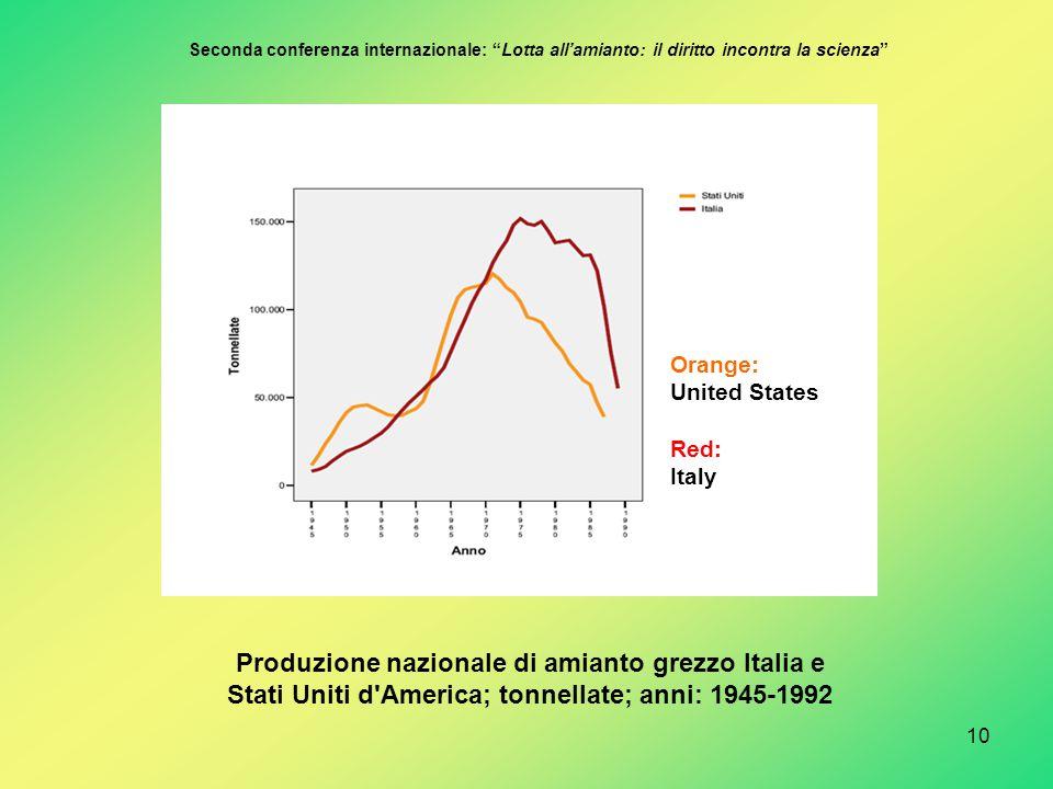 Produzione nazionale di amianto grezzo Italia e Stati Uniti d America; tonnellate; anni: 1945-1992 10 Seconda conferenza internazionale: Lotta all'amianto: il diritto incontra la scienza Orange: United States Red: Italy