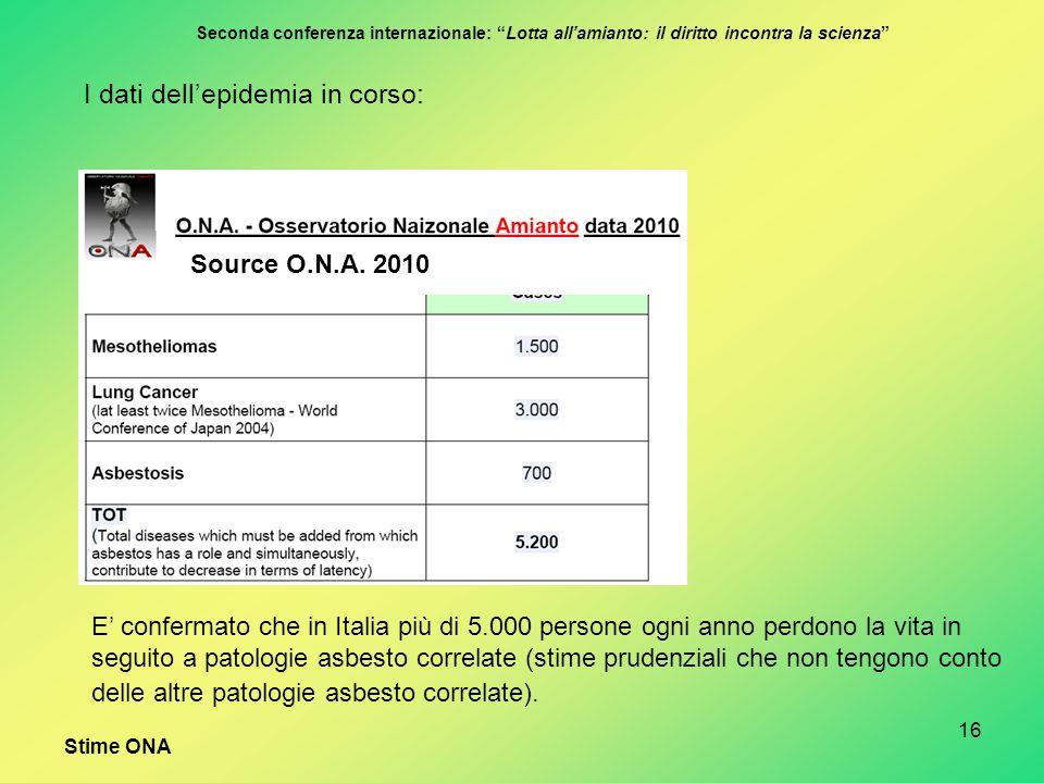 E' confermato che in Italia più di 5.000 persone ogni anno perdono la vita in seguito a patologie asbesto correlate (stime prudenziali che non tengono conto delle altre patologie asbesto correlate).