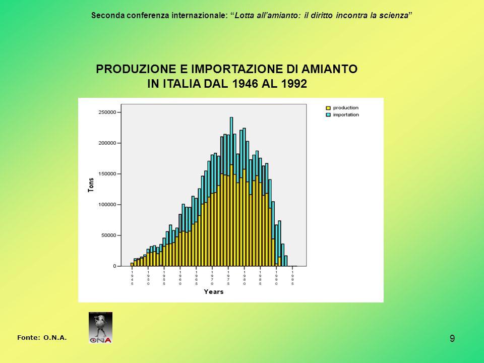 """PRODUZIONE E IMPORTAZIONE DI AMIANTO IN ITALIA DAL 1946 AL 1992 Fonte: O.N.A. 9 Seconda conferenza internazionale: """"Lotta all'amianto: il diritto inco"""