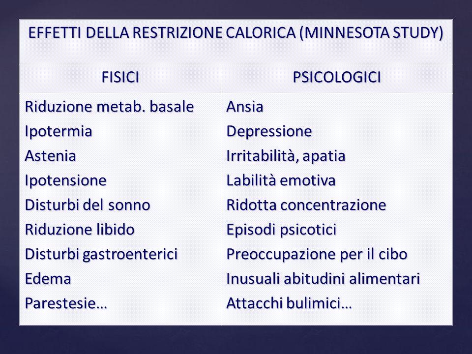EFFETTI DELLA RESTRIZIONE CALORICA (MINNESOTA STUDY) FISICIPSICOLOGICI Riduzione metab. basale IpotermiaAsteniaIpotensione Disturbi del sonno Riduzion
