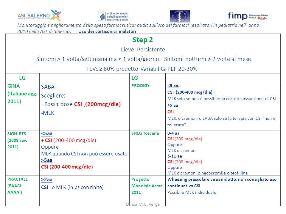 Monitoraggio e miglioramento della spesa farmaceutica: audit sull'uso dei farmaci respiratori in pediatria nell' anno 2010 nella ASL di Salerno.