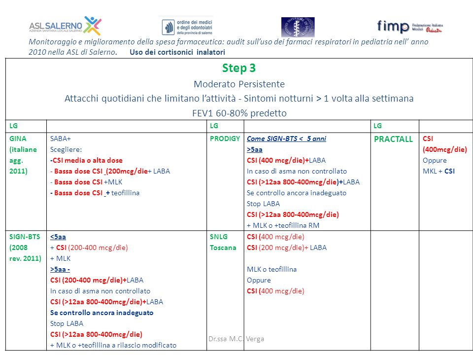 Monitoraggio e miglioramento della spesa farmaceutica: audit sull'uso dei farmaci respiratori in pediatria nell' anno 2010 nella ASL di Salerno. Uso d