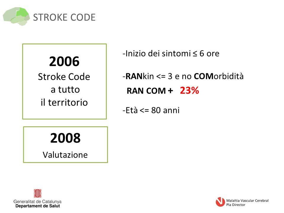 STROKE CODE 2006 Stroke Code a tutto il territorio -Inizio dei sintomi ≤ 6 ore -RANkin <= 3 e no COMorbidità -Età <= 80 anni RAN COM + 23% 2008 Valutazione