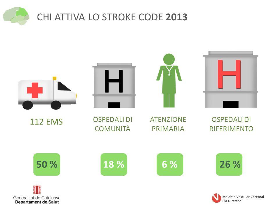112 EMS OSPEDALI DI COMUNITÀ ATENZIONE PRIMARIA OSPEDALI DI RIFERIMENTO CHI ATTIVA LO STROKE CODE 2013 50 %18 %6 %26 %