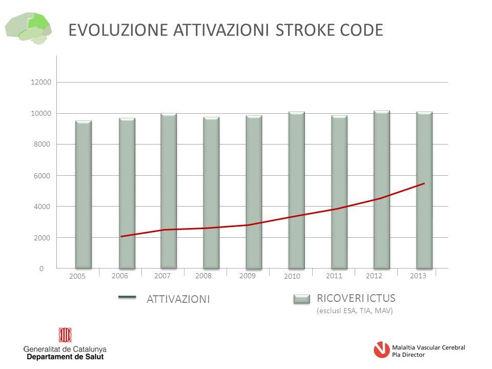EVOLUZIONE ATTIVAZIONI STROKE CODE 0 2000 4000 6000 8000 10000 12000 2005 2006200720082009 2010 2011 RICOVERI ICTUS (esclusi ESA, TIA, MAV) ATTIVAZIONI 20122013
