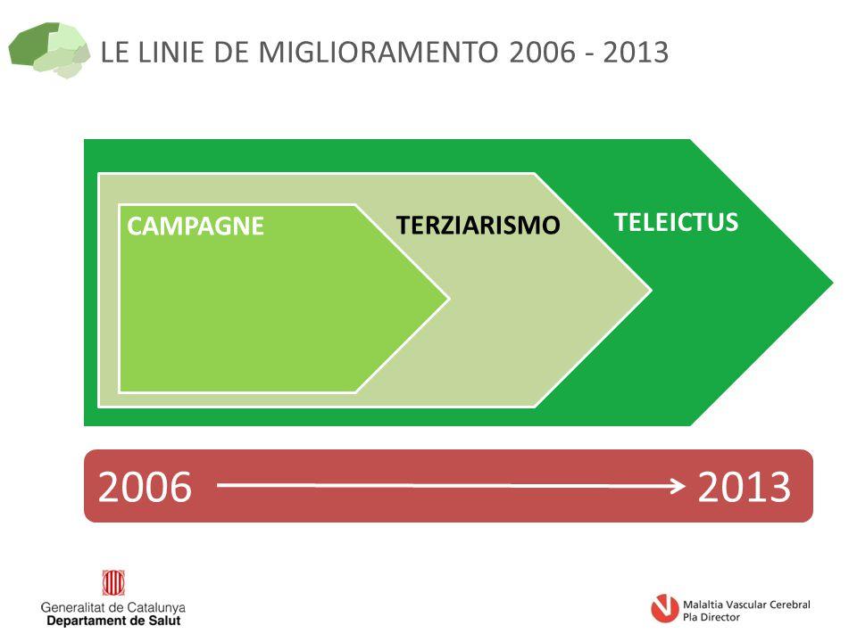 LE LINIE DE MIGLIORAMENTO 2006 - 2013 2006 2013 TELEICTUS CAMPAGNE TERZIARISMO