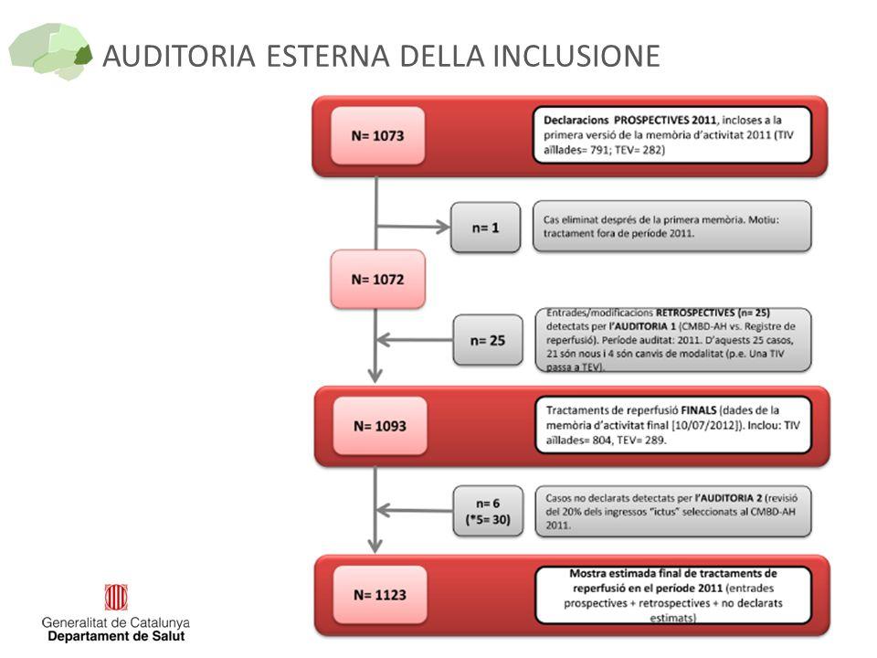 AUDITORIA ESTERNA DELLA INCLUSIONE