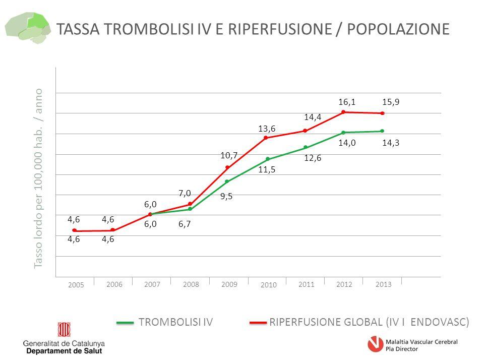 TASSA TROMBOLISI IV E RIPERFUSIONE / POPOLAZIONE 2005 2006200720082009 2010 201120122013 4,6 6,0 7,0 6,7 10,7 9,5 13,6 11,5 14,4 12,6 16,1 14,0 15,9 14,3 TROMBOLISI IVRIPERFUSIONE GLOBAL (IV I ENDOVASC) Tasso lordo per 100,000 hab.