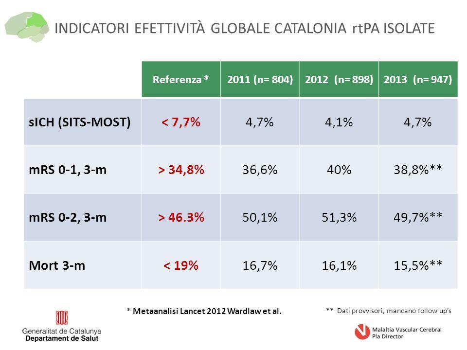 INDICATORI EFETTIVITÀ GLOBALE CATALONIA rtPA ISOLATE Referenza *2011 (n= 804)2012 (n= 898)2013 (n= 947) sICH (SITS-MOST)< 7,7%4,7%4,1%4,7% mRS 0-1, 3-m> 34,8%36,6%40%38,8%** mRS 0-2, 3-m> 46.3%50,1%51,3%49,7%** Mort 3-m< 19%16,7%16,1%15,5%** ** Dati provvisori, mancano follow up's * Metaanalisi Lancet 2012 Wardlaw et al.