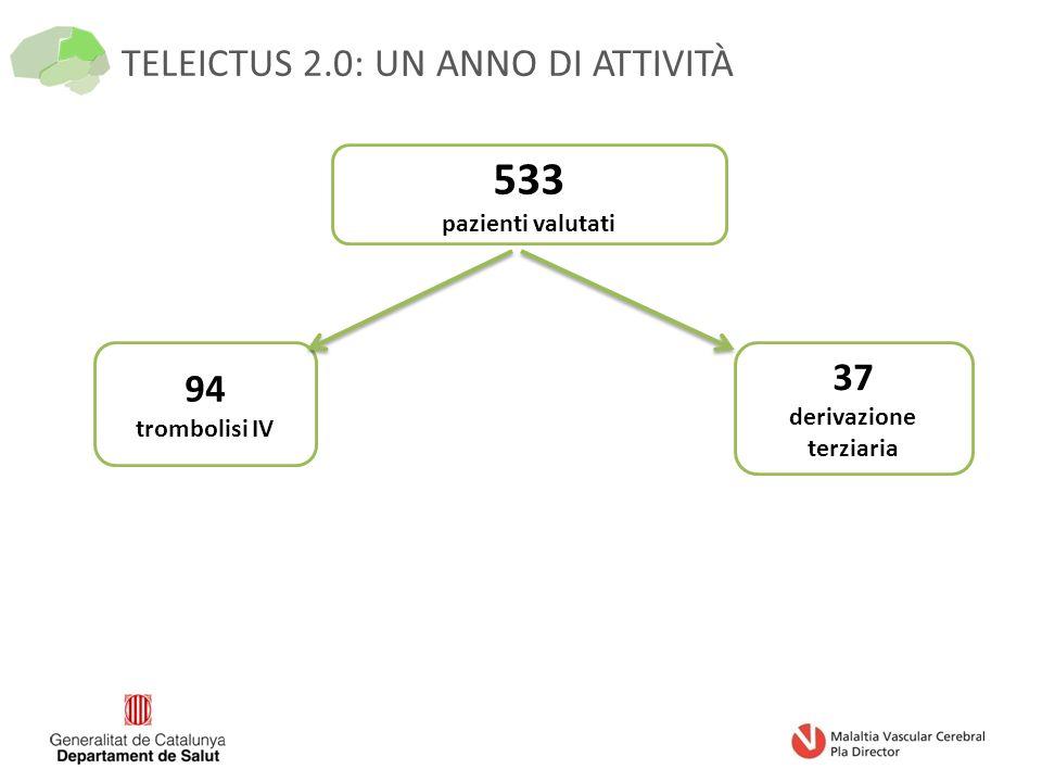 TELEICTUS 2.0: UN ANNO DI ATTIVITÀ 533 pazienti valutati 94 trombolisi IV 37 derivazione terziaria