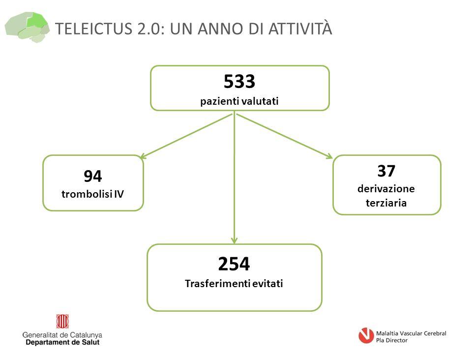 TELEICTUS 2.0: UN ANNO DI ATTIVITÀ 533 pazienti valutati 94 trombolisi IV 37 derivazione terziaria 254 Trasferimenti evitati