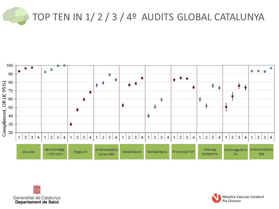 TOP TEN IN 1/ 2 / 3 / 4º AUDITS GLOBAL CATALUNYA Compliment, OR (IC 95%) Glucosa Neuroimatge <24h ictus Deglució Antitrombòtics 1eres<48h Mobilització