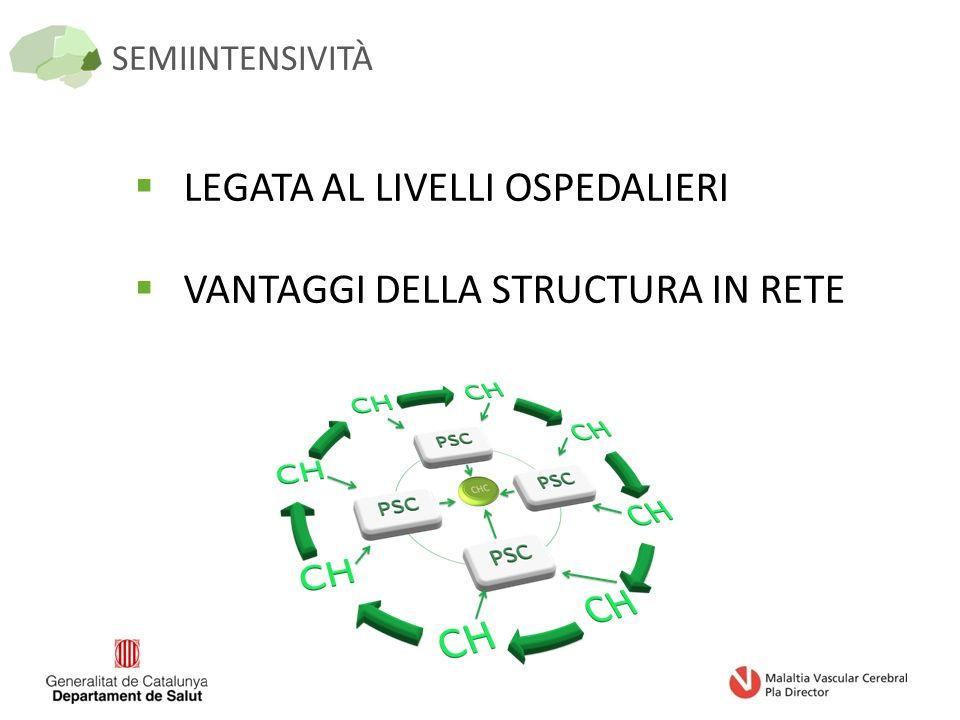 SEMIINTENSIVITÀ  LEGATA AL LIVELLI OSPEDALIERI  VANTAGGI DELLA STRUCTURA IN RETE