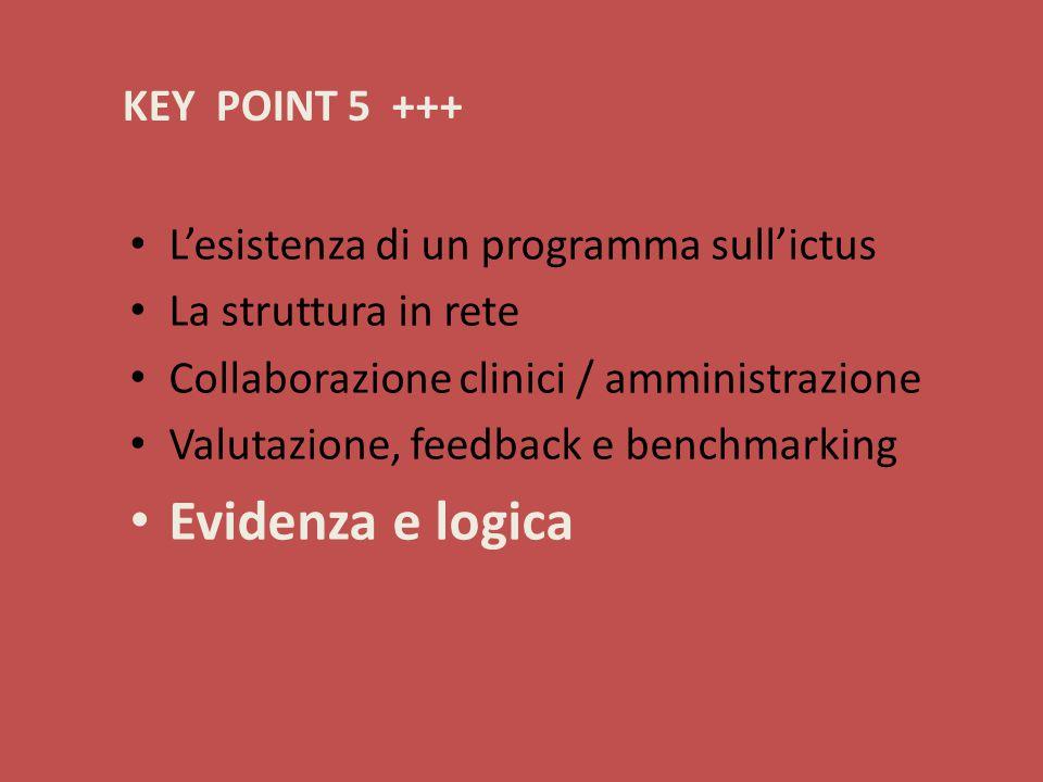 KEY POINT 5 +++ L'esistenza di un programma sull'ictus La struttura in rete Collaborazione clinici / amministrazione Valutazione, feedback e benchmarking Evidenza e logica