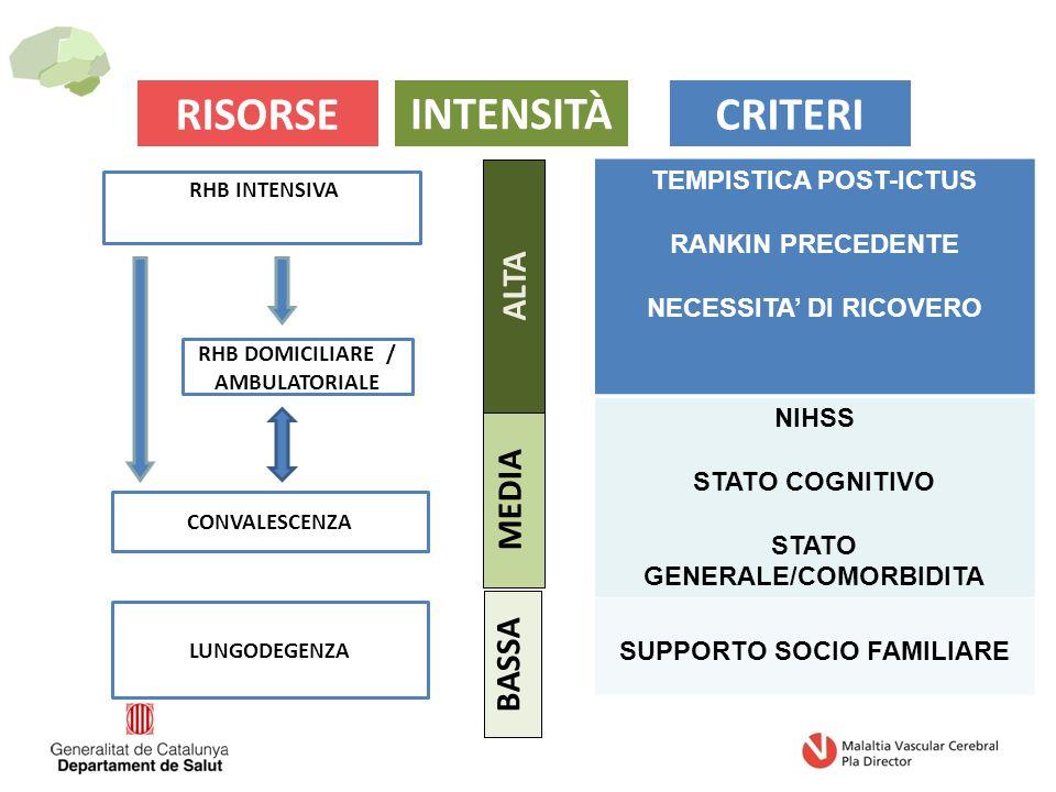 TEMPISTICA POST-ICTUS RANKIN PRECEDENTE NECESSITA' DI RICOVERO NIHSS STATO COGNITIVO STATO GENERALE/COMORBIDITA SUPPORTO SOCIO FAMILIARE LUNGODEGENZA CONVALESCENZA RHB INTENSIVA RHB DOMICILIARE / AMBULATORIALE RISORSECRITERI ALTA MEDIA BASSA INTENSITÀ