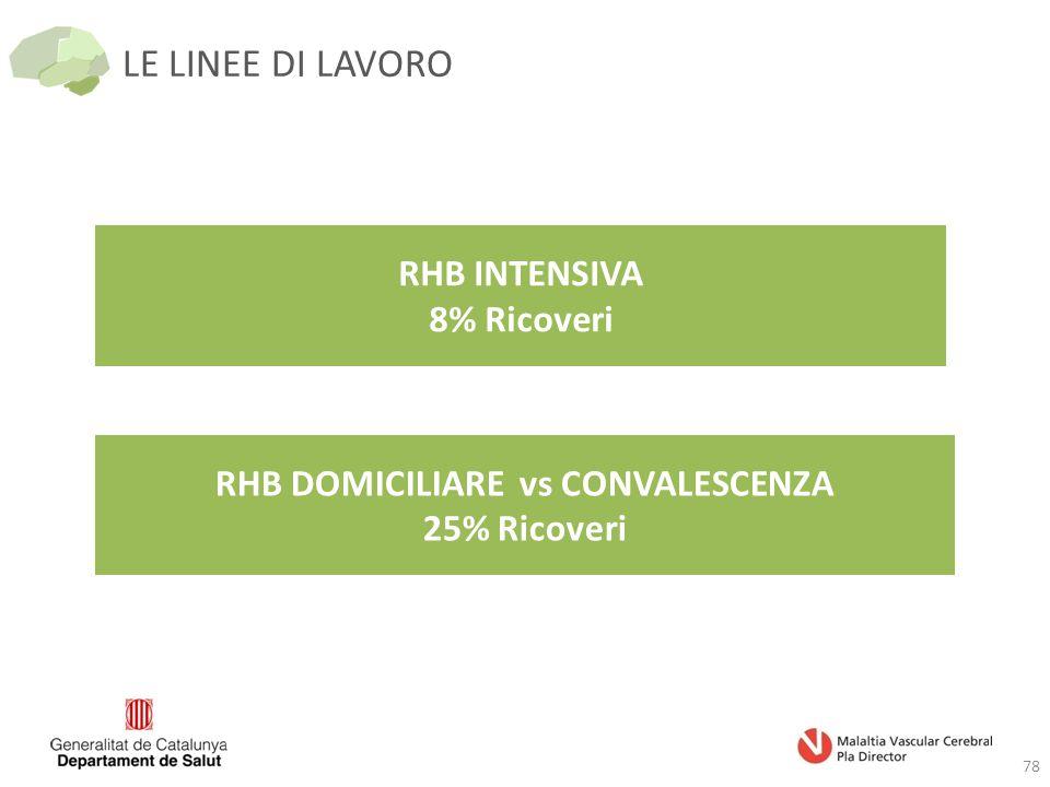 LE LINEE DI LAVORO 78 RHB INTENSIVA 8% Ricoveri RHB DOMICILIARE vs CONVALESCENZA 25% Ricoveri