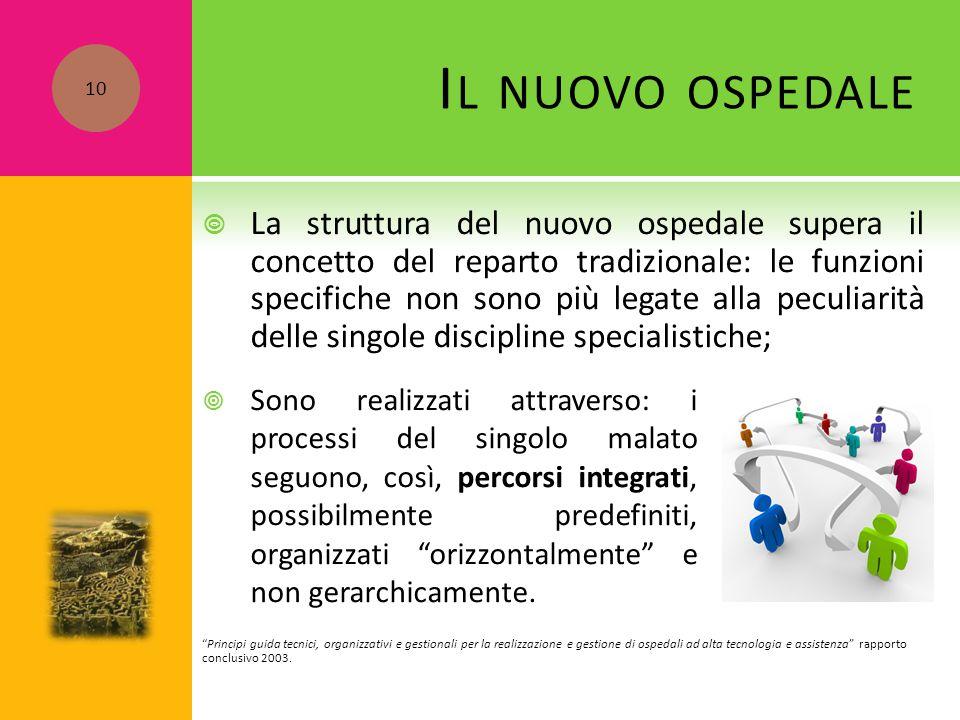 I L NUOVO OSPEDALE  La struttura del nuovo ospedale supera il concetto del reparto tradizionale: le funzioni specifiche non sono più legate alla pecu