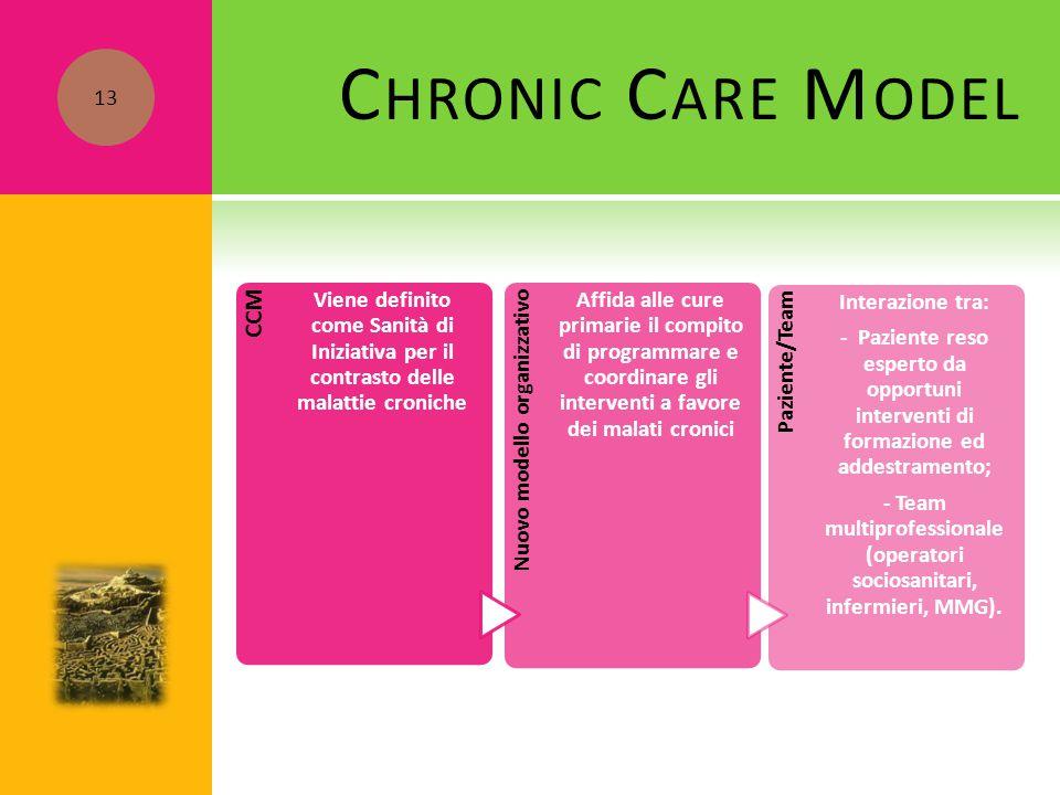 C HRONIC C ARE M ODEL CCM Viene definito come Sanità di Iniziativa per il contrasto delle malattie croniche Nuovo modello organizzativo Affida alle cu