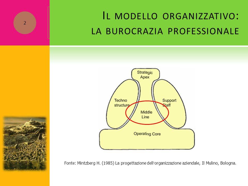 Fonte: Mintzberg H. (1985) La progettazione dell ' organizzazione aziendale, Il Mulino, Bologna. 2 I L MODELLO ORGANIZZATIVO : LA BUROCRAZIA PROFESSIO