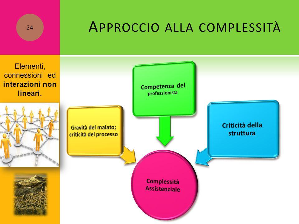A PPROCCIO ALLA COMPLESSITÀ Elementi, connessioni ed interazioni non lineari. 24