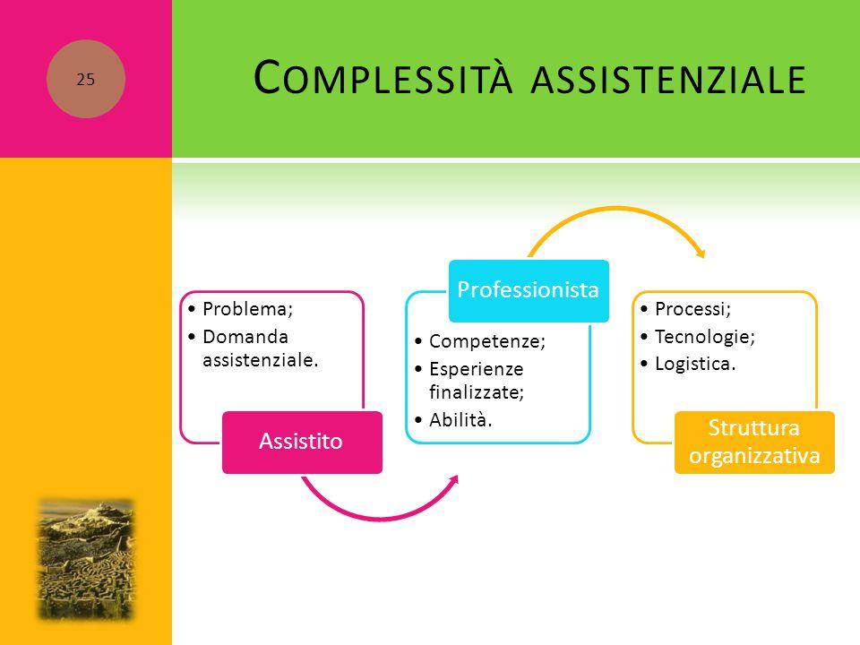 C OMPLESSITÀ ASSISTENZIALE Problema; Domanda assistenziale. Assistito Competenze; Esperienze finalizzate; Abilità. Professionista Processi; Tecnologie