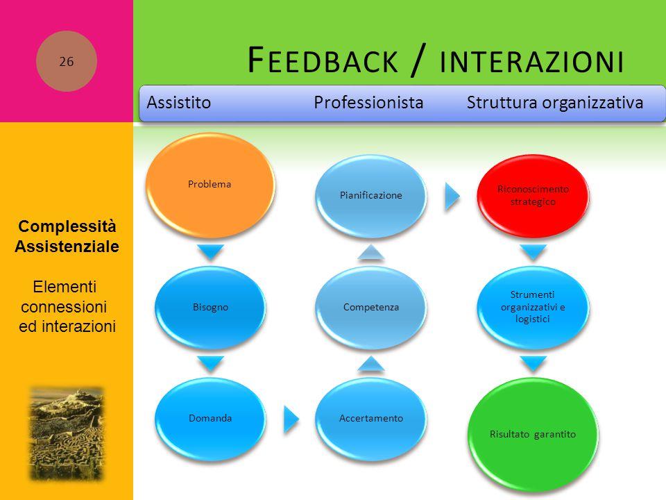 F EEDBACK / INTERAZIONI Problema BisognoDomandaAccertamentoCompetenzaPianificazione Riconoscimento strategico Strumenti organizzativi e logistici Risu