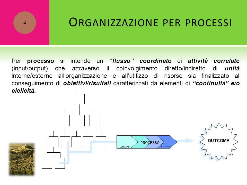 """Per processo si intende un """"flusso"""" coordinato di attività correlate (input/output) che attraverso il coinvolgimento diretto/indiretto di unità intern"""
