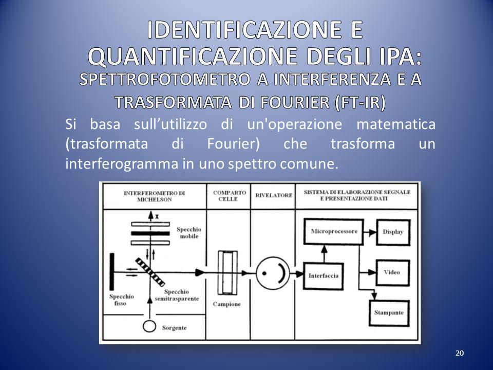 20 Si basa sull'utilizzo di un'operazione matematica (trasformata di Fourier) che trasforma un interferogramma in uno spettro comune.